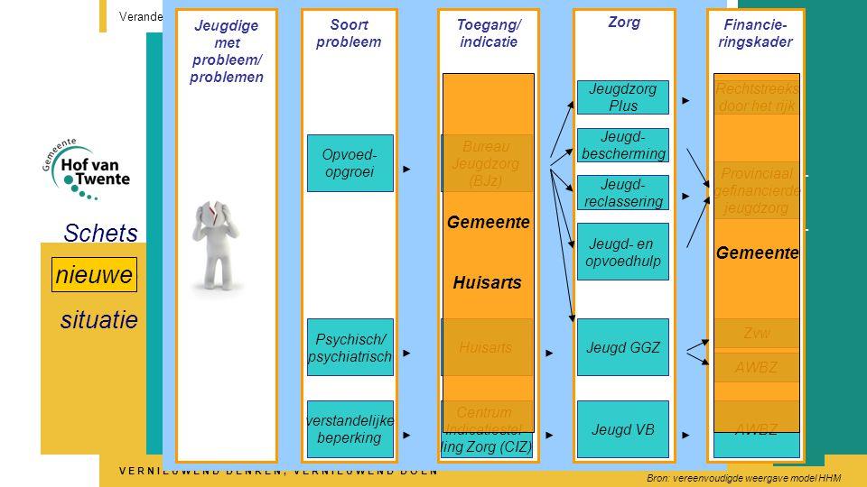 VERNIEUWEND DENKEN, VERNIEUWEND DOEN Jeugdzorg Veranderingen in het sociaal domein 9 Jeugdige met probleem/ problemen Soort probleem Toegang/ indicatie Zorg Financie- ringskader Opvoed- opgroei Schets huidige situatie Psychisch/ psychiatrisch verstandelijke beperking Bureau Jeugdzorg (BJz) Huisarts Centrum Indicatiestel- ling Zorg (CIZ) Jeugd VB Jeugd GGZ Jeugdzorg Plus Jeugd- bescherming Jeugd- reclassering Jeugd- en opvoedhulp Rechtstreeks door het rijk Provinciaal gefinancierde jeugdzorg Zvw AWBZ Bron: vereenvoudigde weergave model HHM Gemeente Huisarts nieuwe
