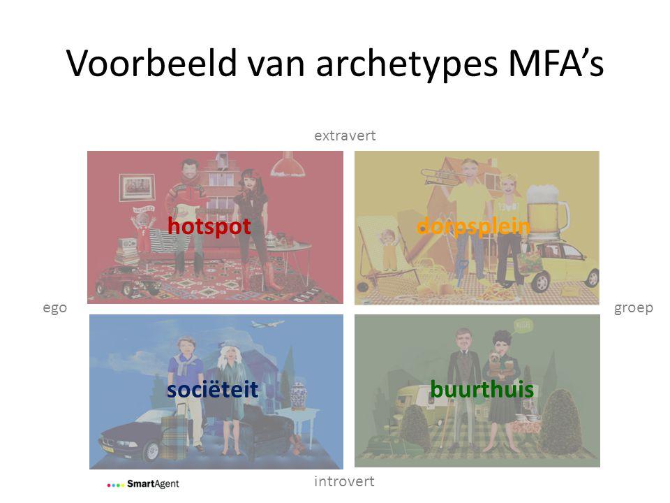 Voorbeeld van archetypes MFA's groepego extravert introvert hotspot dorpsplein buurthuissociëteit