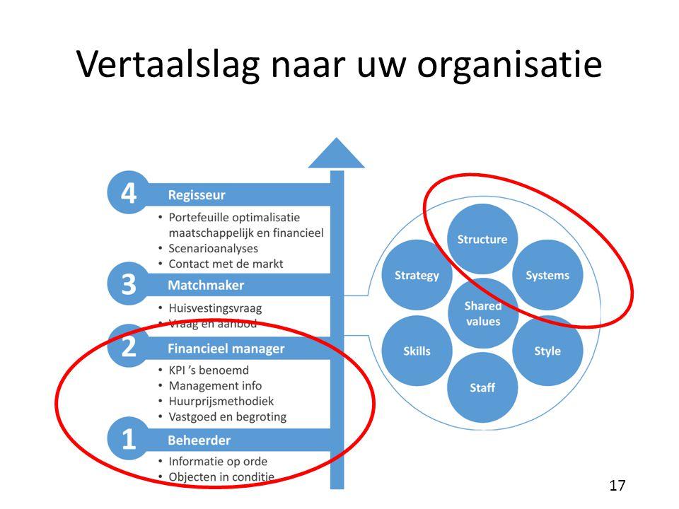 Vertaalslag naar uw organisatie 17