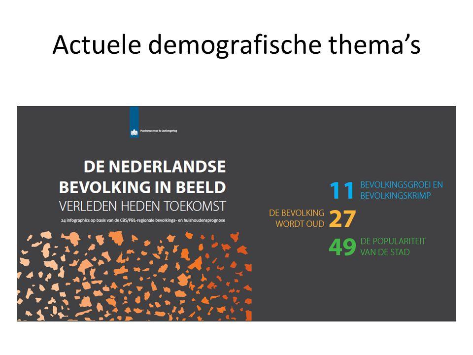 Actuele demografische thema's