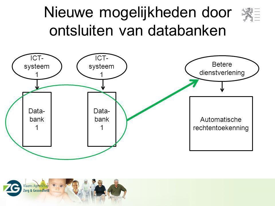 Data- bank 1 ICT- systeem 1 Data- bank 1 ICT- systeem 1 Betere dienstverlening Automatische rechtentoekenning Nieuwe mogelijkheden door ontsluiten van