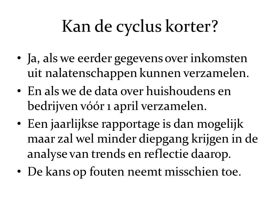 Kan de cyclus korter.