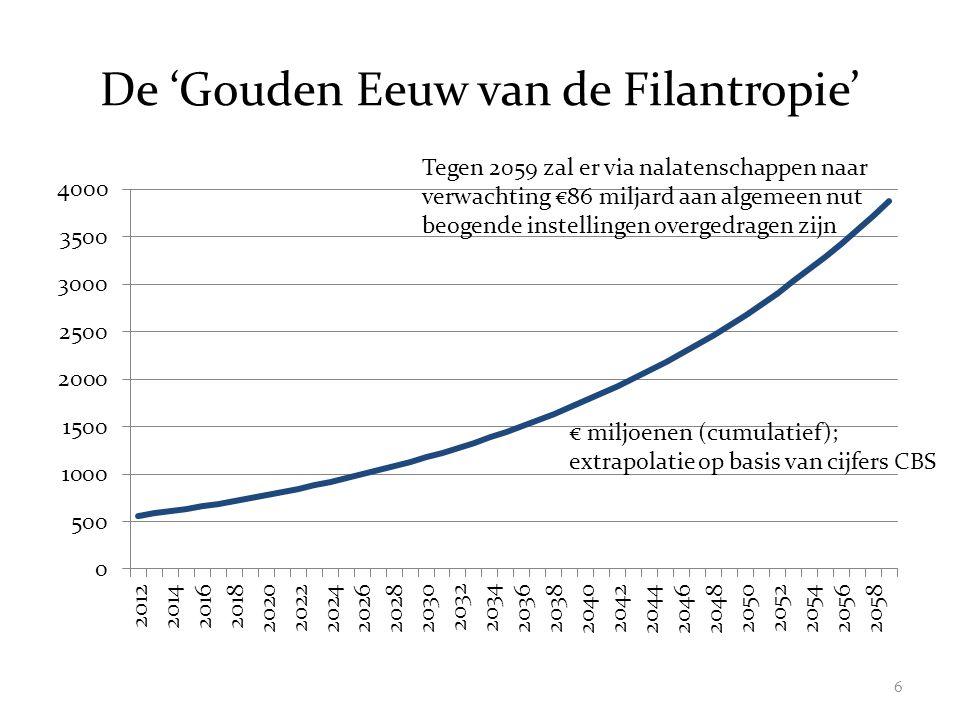 De 'Gouden Eeuw van de Filantropie' € miljoenen (cumulatief); extrapolatie op basis van cijfers CBS Tegen 2059 zal er via nalatenschappen naar verwachting €86 miljard aan algemeen nut beogende instellingen overgedragen zijn 6