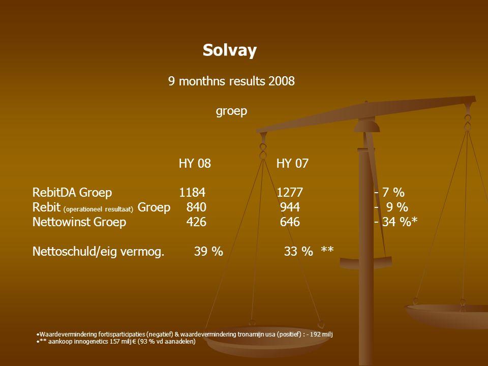 Solvay 9 months results 2008 comment -Omzet : stabiel - operationeel resultaat: daling met 9 %(3rd quarter : 6 %) -Verslechtering marges in chemie sector en de vinylactiviteiten -Netto resultaat : - 34 % -Inkomstenverlies door participaties in fortis aandelen -Terugname waardevermindering tronamijn (natriumcarbonaat) usa -Verhouding netto schuld eigen vermogen: ok -K/W : 9 : laag tov concurrenten -Dividendend: 1.20