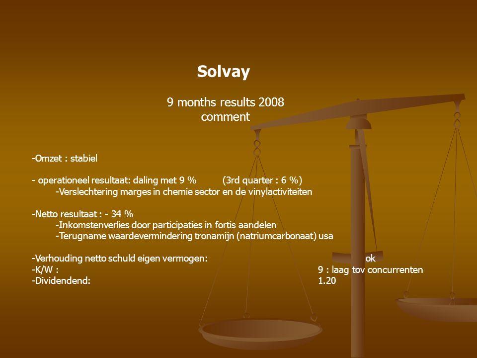 Solvay 12 maanden Aankoop 2 ° pakket Aankoop 1 ° pakket 2/6+/08:96,16