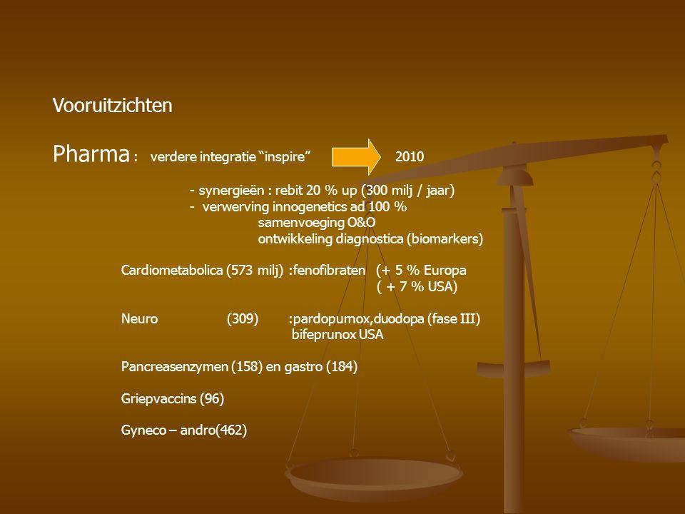 Vooruitzichten Pharma : verdere integratie inspire 2010 - synergieën : rebit 20 % up (300 milj / jaar) - verwerving innogenetics ad 100 % samenvoeging O&O ontwikkeling diagnostica (biomarkers) Cardiometabolica (573 milj) :fenofibraten (+ 5 % Europa ( + 7 % USA) Neuro (309) :pardopurnox,duodopa (fase III) bifeprunox USA Pancreasenzymen (158) en gastro (184) Griepvaccins (96) Gyneco – andro(462)