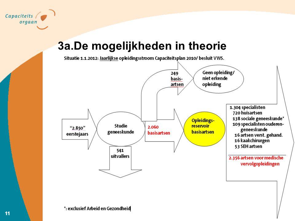11 3a.De mogelijkheden in theorie