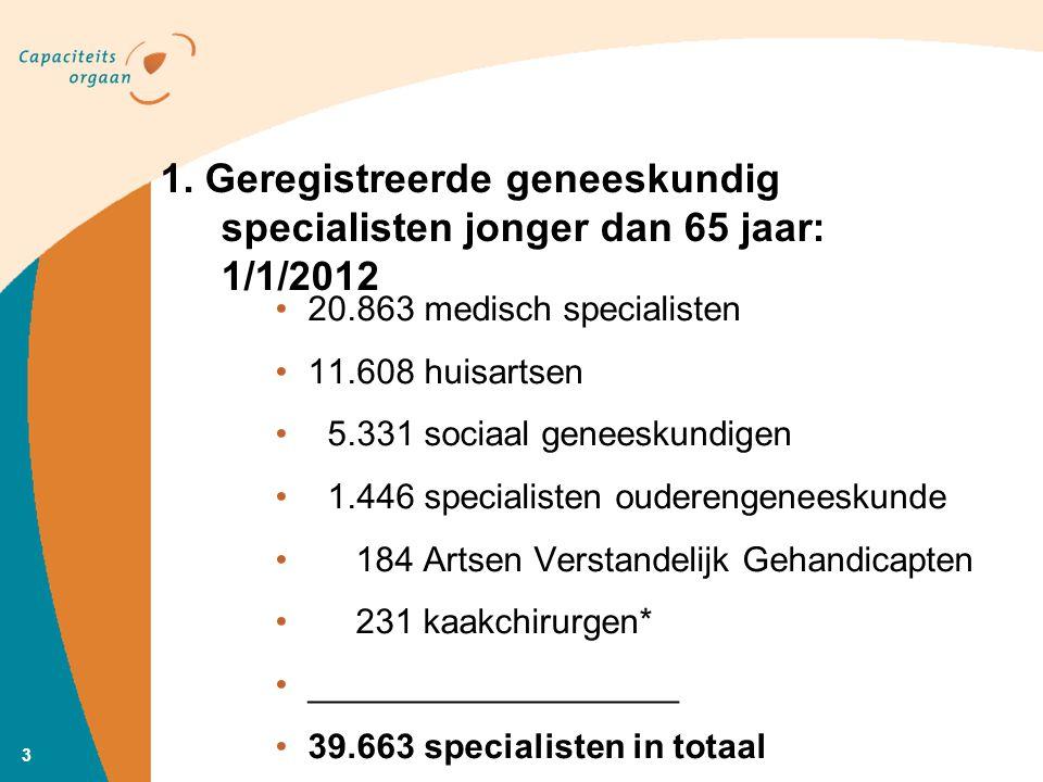 4 1a.Ontwikkeling medisch specialisten