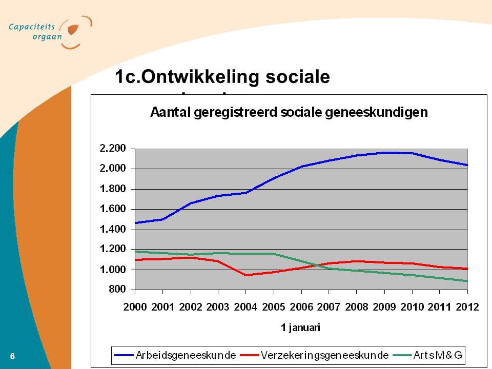 6 1c.Ontwikkeling sociale geneeskunde