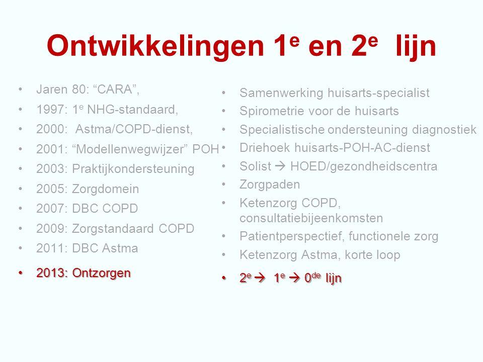 """Ontwikkelingen 1 e en 2 e lijn Jaren 80: """"CARA"""", 1997: 1 e NHG-standaard, 2000: Astma/COPD-dienst, 2001: """"Modellenwegwijzer"""" POH 2003: Praktijkonderst"""
