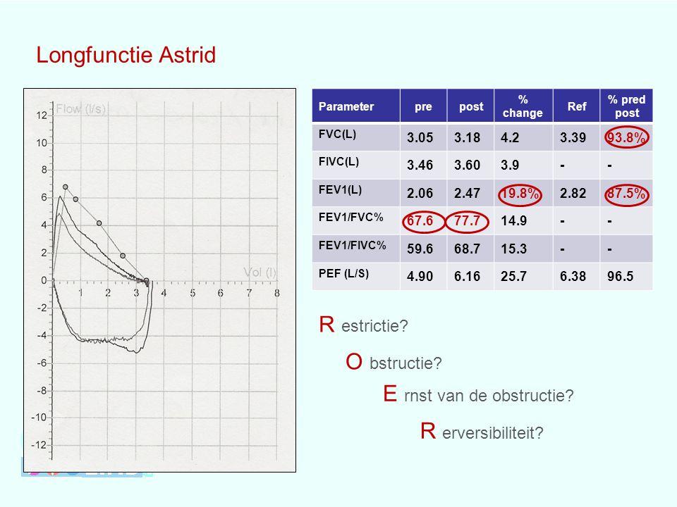 Longfunctie Astrid Parameterprepost % change Ref % pred post FVC(L) 3.053.184.23.3993.8% FIVC(L) 3.463.603.9-- FEV1(L) 2.062.4719.8%2.8287.5% FEV1/FVC% 67.677.714.9-- FEV1/FIVC% 59.668.715.3-- PEF (L/S) 4.906.1625.76.3896.5 R estrictie.