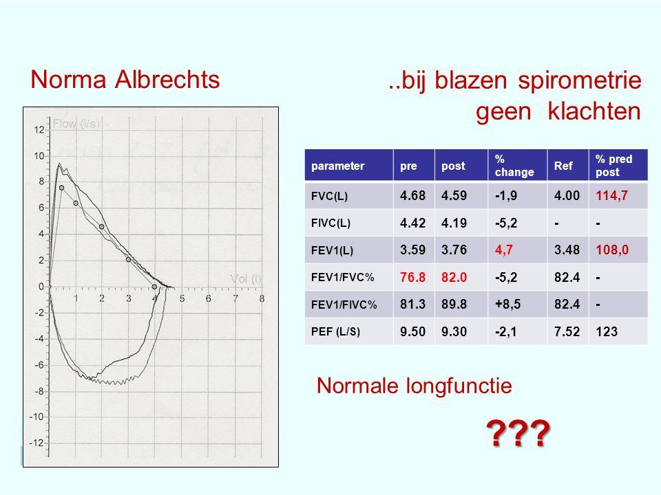 Norma Albrechts parameterprepost % change Ref % pred post FVC(L) 4.684.59-1,94.00114,7 FIVC(L) 4.424.19-5,2-- FEV1(L) 3.593.764,73.48108,0 FEV1/FVC% 76.882.0-5,282.4- FEV1/FIVC% 81.389.8+8,582.4- PEF (L/S) 9.509.30-2,17.52123 Normale longfunctie ???..bij blazen spirometrie geen klachten
