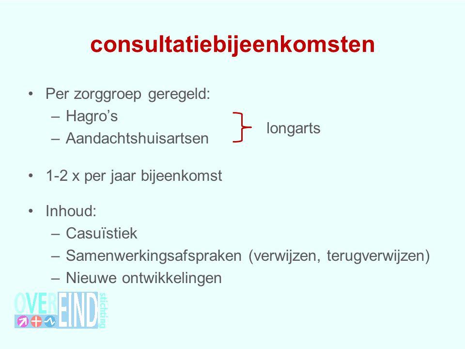 consultatiebijeenkomsten Per zorggroep geregeld: –Hagro's –Aandachtshuisartsen 1-2 x per jaar bijeenkomst Inhoud: –Casuïstiek –Samenwerkingsafspraken