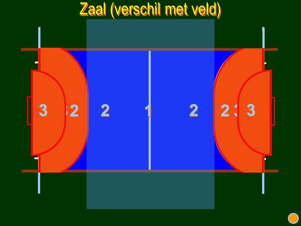 Nieuwe regels / spelhervatting (1) Overtreding verdediger net buiten cirkel, spelhervatting op minimaal 3 mtr.