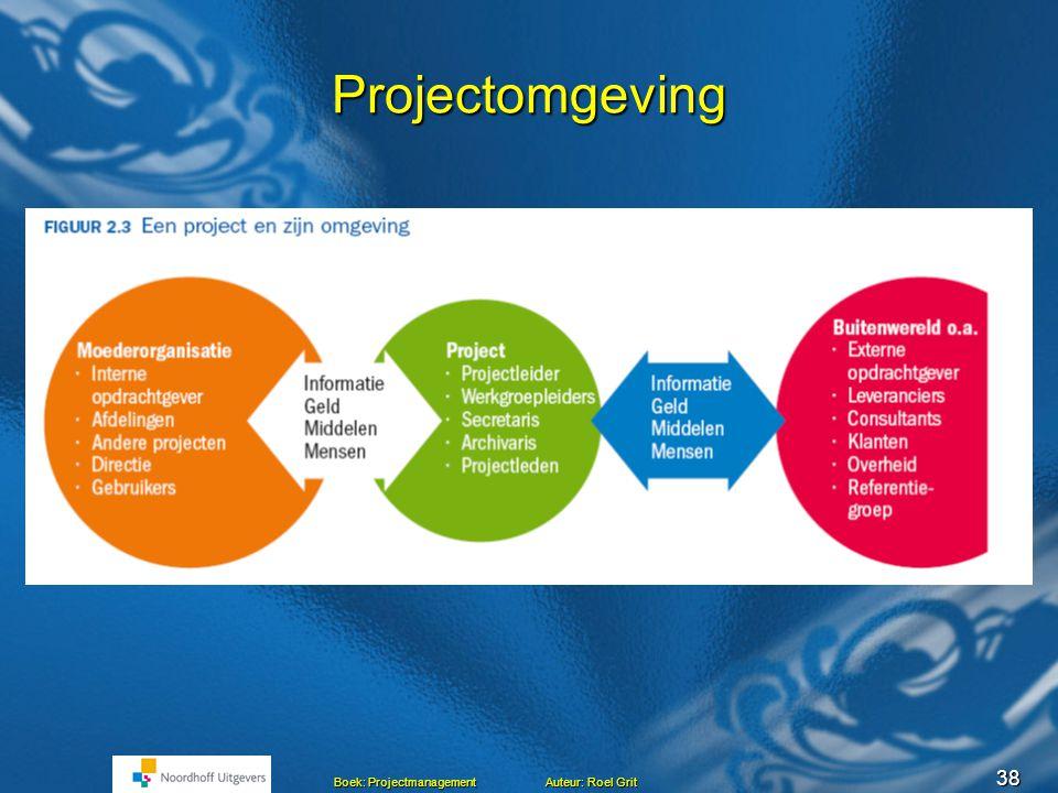 37 Boek: Projectmanagement Auteur: Roel Grit Het project en omgeving Projectleider Werkgroepleiders Secretaris Archivaris Projectleden Ext. Opdrachtge