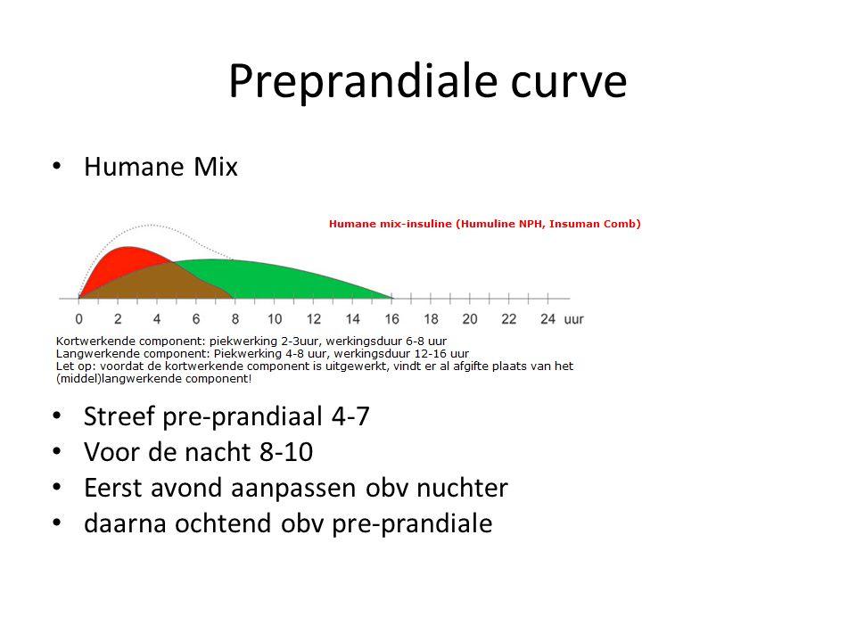 Preprandiale curve Humane Mix Streef pre-prandiaal 4-7 Voor de nacht 8-10 Eerst avond aanpassen obv nuchter daarna ochtend obv pre-prandiale