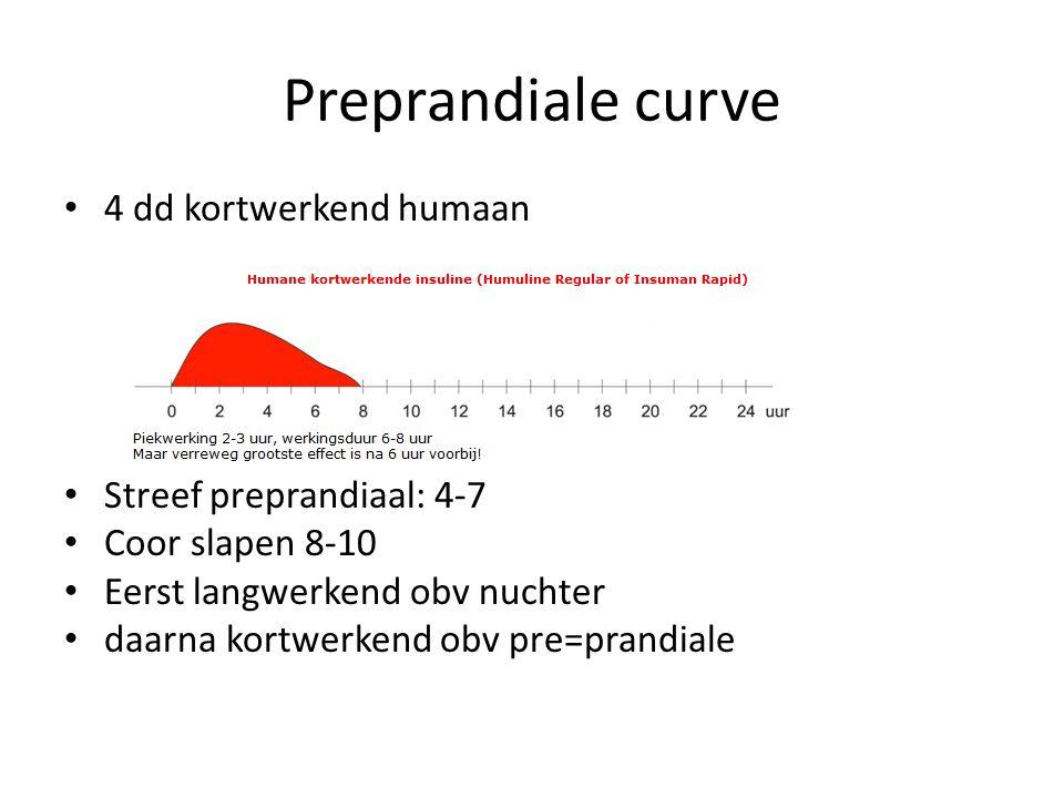 Preprandiale curve 4 dd kortwerkend humaan Streef preprandiaal: 4-7 Coor slapen 8-10 Eerst langwerkend obv nuchter daarna kortwerkend obv pre=prandial