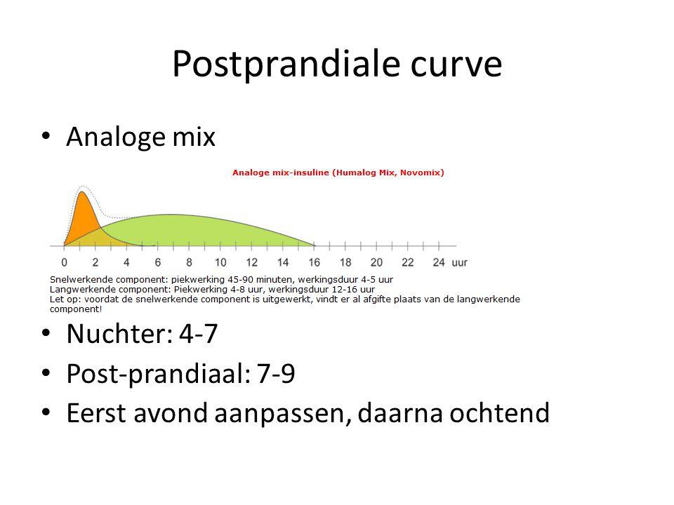Postprandiale curve Analoge mix Nuchter: 4-7 Post-prandiaal: 7-9 Eerst avond aanpassen, daarna ochtend