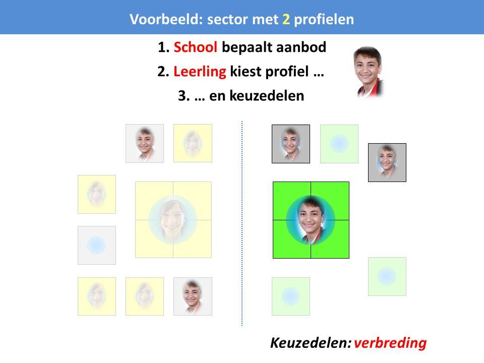 Voorbeeld: sector met 2 profielen 1. School bepaalt aanbod 2. Leerling kiest profiel … 3. … en keuzedelen Keuzedelen: verbreding