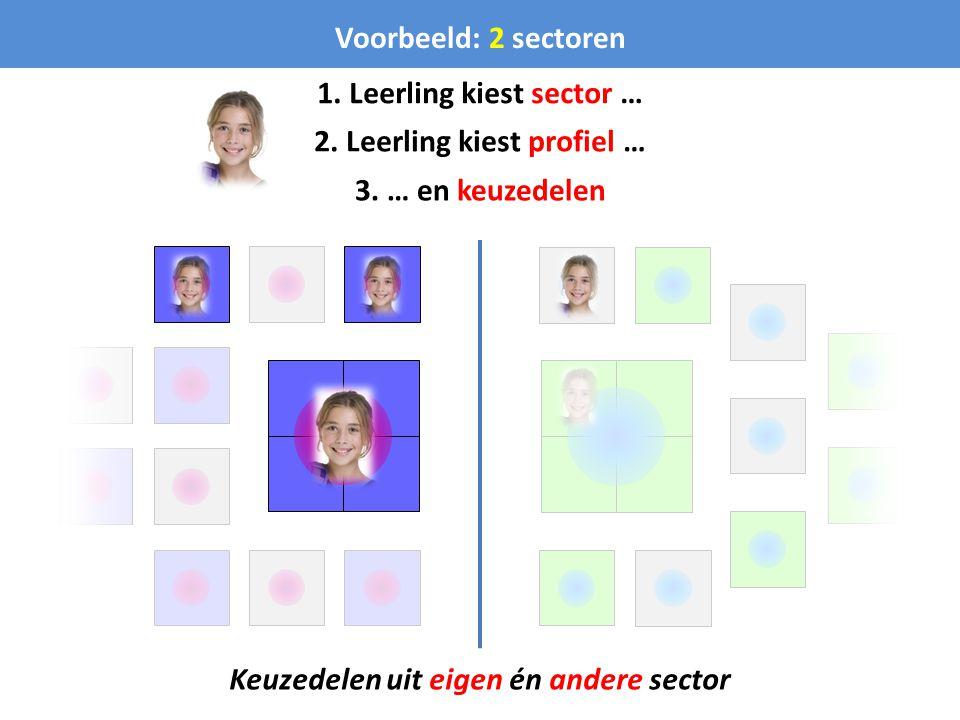 Voorbeeld: 2 sectoren Keuzedelen uit eigen én andere sector 1. Leerling kiest sector … 2. Leerling kiest profiel … 3. … en keuzedelen