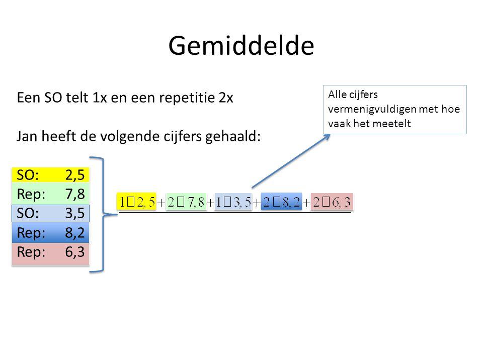 Gemiddelde Een SO telt 1x en een repetitie 2x Jan heeft de volgende cijfers gehaald: SO:2,5 Rep:7,8 SO:3,5 Rep:8,2 Rep:6,3 Alle cijfers vermenigvuldig
