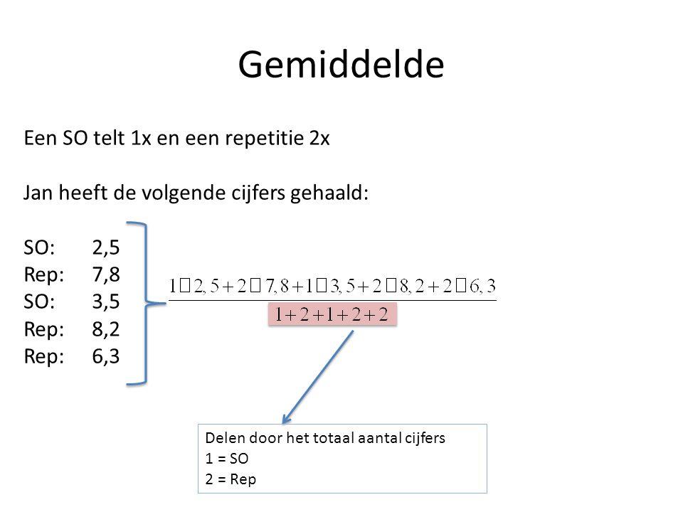 Gemiddelde Een SO telt 1x en een repetitie 2x Jan heeft de volgende cijfers gehaald: SO:2,5 Rep:7,8 SO:3,5 Rep:8,2 Rep:6,3 Delen door het totaal aanta