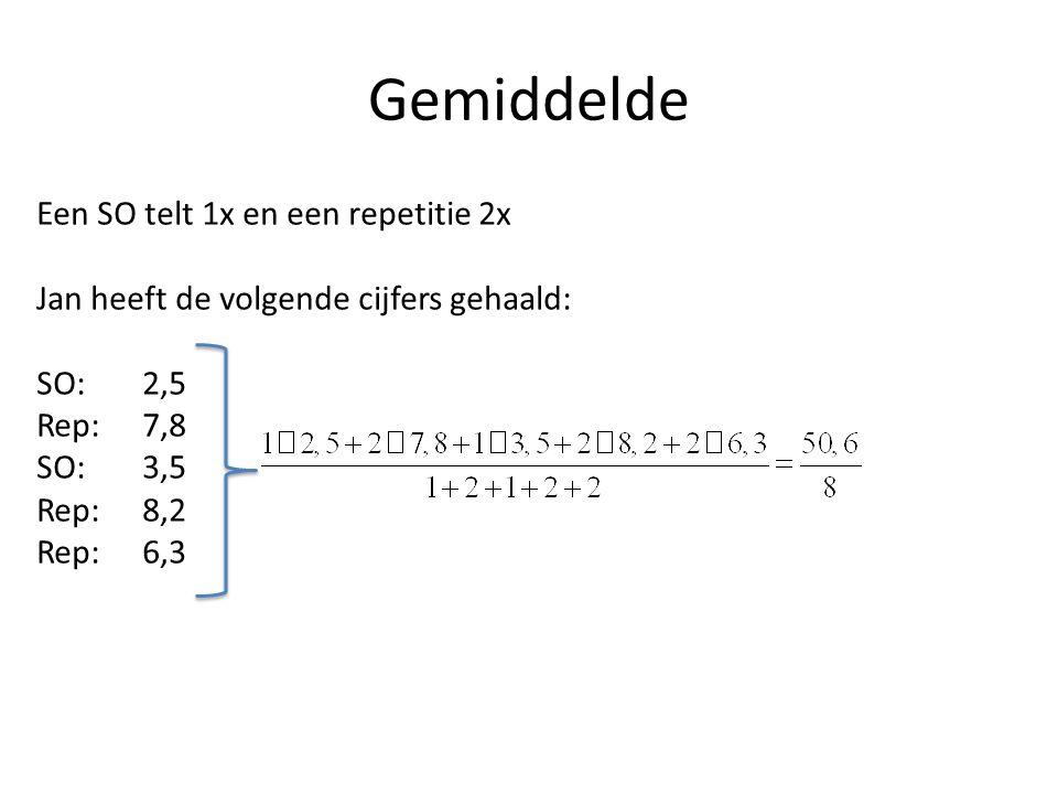 Gemiddelde Een SO telt 1x en een repetitie 2x Jan heeft de volgende cijfers gehaald: SO:2,5 Rep:7,8 SO:3,5 Rep:8,2 Rep:6,3 Rond altijd af op 1 decimaal, tenzij er iets anders staat in de opdracht!!.
