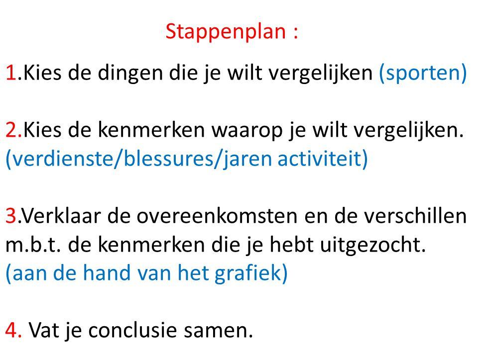 Stappenplan : 1.Kies de dingen die je wilt vergelijken (sporten) 2.Kies de kenmerken waarop je wilt vergelijken. (verdienste/blessures/jaren activitei