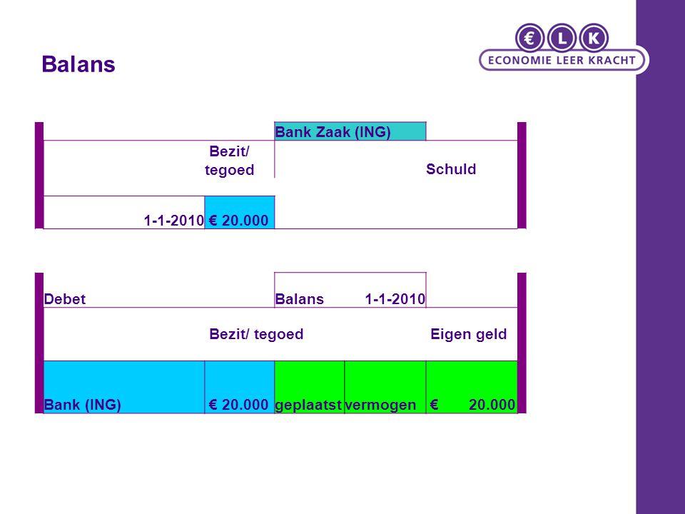 Balans DebetBalans1-1-2010 Bezit/ tegoed Eigen geld Bank (ING) € 20.000geplaatstvermogen € 20.000 Bank Zaak (ING) Bezit/ tegoed Schuld 1-1-2010 € 20.0