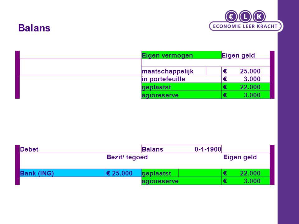 Balans Eigen vermogenEigen geld maatschappelijk € 25.000 in portefeuille € 3.000 geplaatst € 22.000 agioreserve € 3.000 DebetBalans0-1-1900 Bezit/ teg