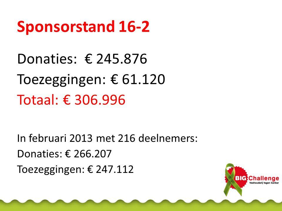 Sponsorstand 16-2 Donaties: € 245.876 Toezeggingen: € 61.120 Totaal: € 306.996 In februari 2013 met 216 deelnemers: Donaties: € 266.207 Toezeggingen: € 247.112