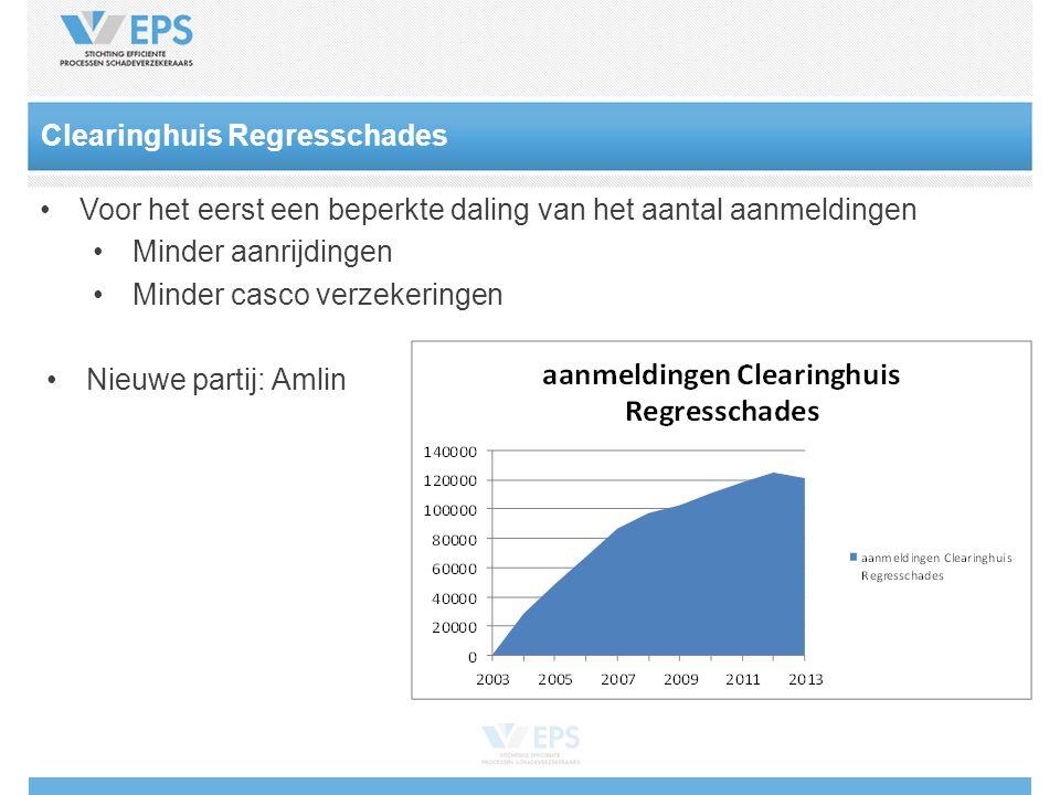 Voor het eerst een beperkte daling van het aantal aanmeldingen Minder aanrijdingen Minder casco verzekeringen Nieuwe partij: Amlin Clearinghuis Regresschades