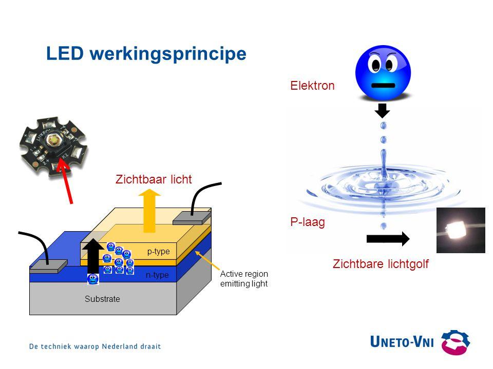 Hoofdkleuren: R: 0 G: 75 B: 149 R: 189 G: 0 B: 103 R: 245 G: 234 B: 207 R: 223 G: 224 B: 225 R: 248 G: 186 B: 136 R: 190 G: 227 B: 238 R: 193 G: 215 B: 132 R: 243 G: 168 B: 173 Secundaire kleuren: Template:Leeg LED werkingsprincipe Substrate n-typep-type Active region emitting light Val energie Golf energie Elektron P-laag Zichtbare lichtgolf Zichtbaar licht