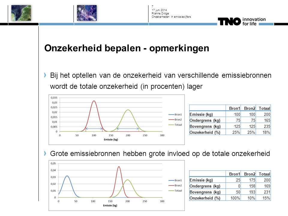Onzekerheid bepalen - opmerkingen Bij het optellen van de onzekerheid van verschillende emissiebronnen wordt de totale onzekerheid (in procenten) lager Grote emissiebronnen hebben grote invloed op de totale onzekerheid 17 juni 2014 Rianne Dröge Onzekerheden in emissiecijfers 7 Bron1Bron2Totaal Emissie (kg)100 200 Ondergrens (kg)75 165 Bovengrens (kg)125 235 Onzekerheid (%)25% 18% Bron1Bron2Totaal Emissie (kg)25175200 Ondergrens (kg)0158169 Bovengrens (kg)50193231 Onzekerheid (%)100%10%15%
