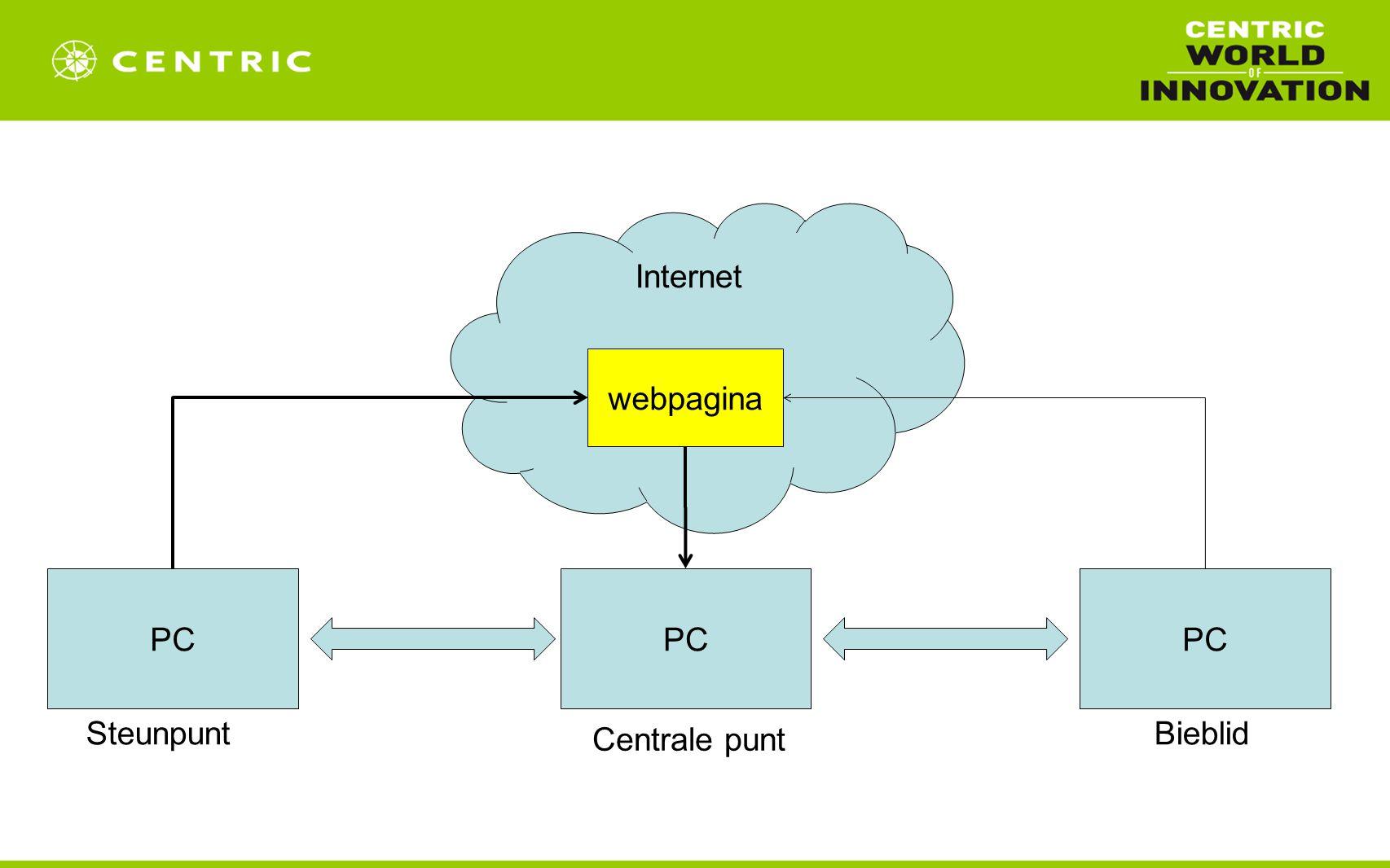 Internet PC webpagina PC Steunpunt Centrale punt PC Bieblid