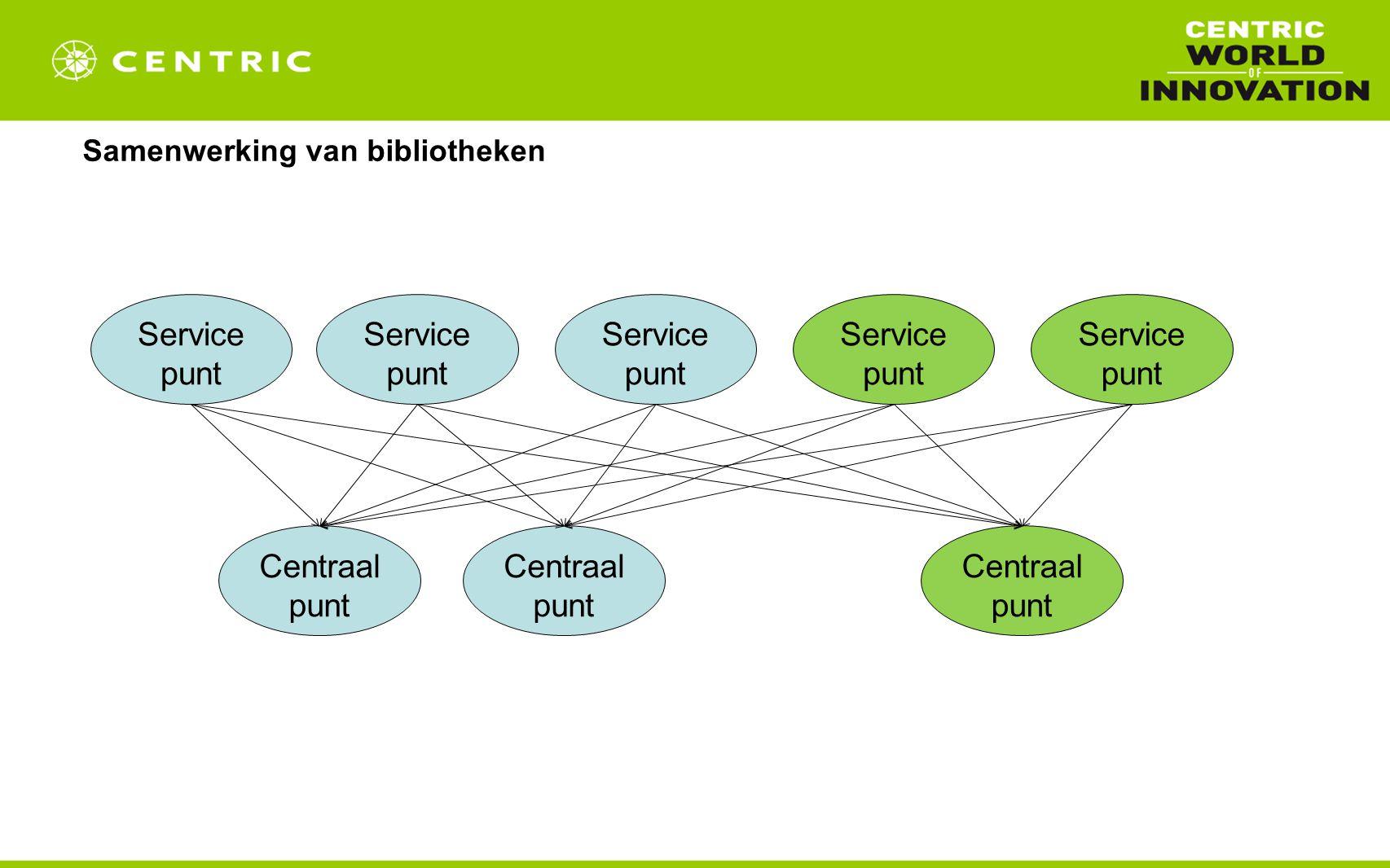 Samenwerking van bibliotheken Service punt Centraal punt Service punt Centraal punt
