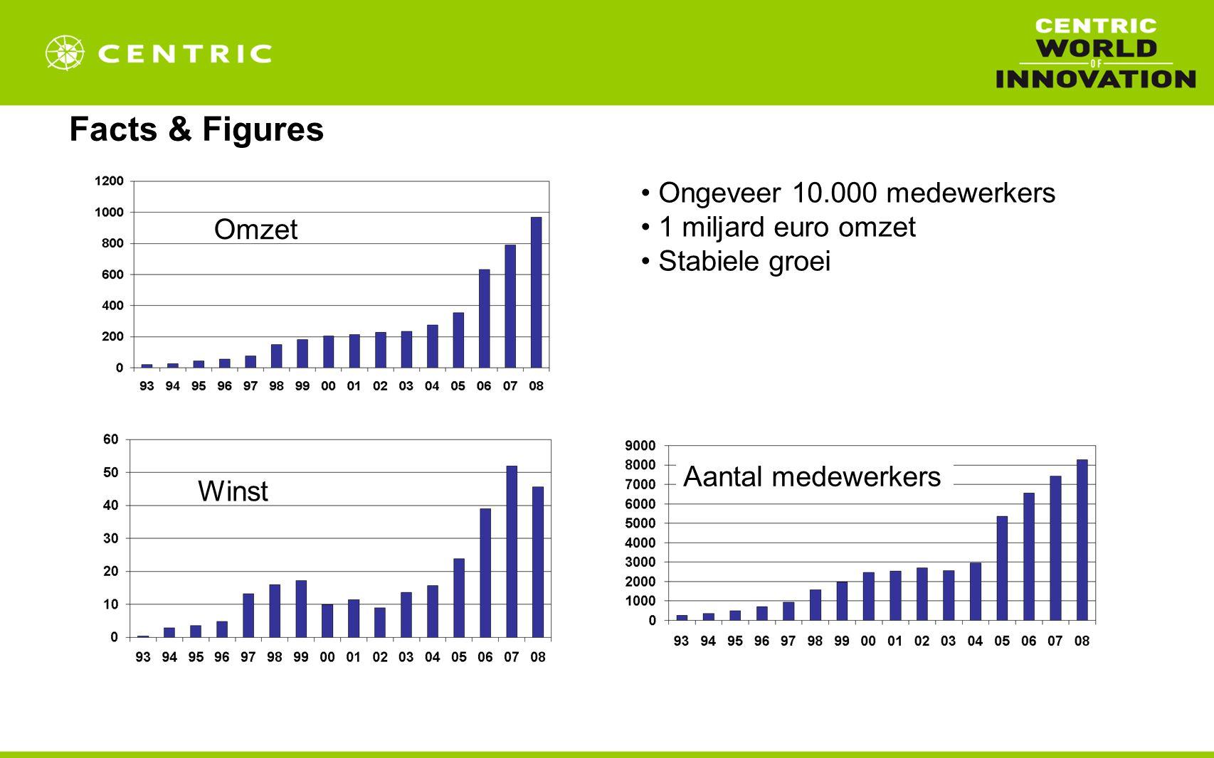Facts & Figures Ongeveer 10.000 medewerkers 1 miljard euro omzet Stabiele groei Omzet Aantal medewerkers Winst