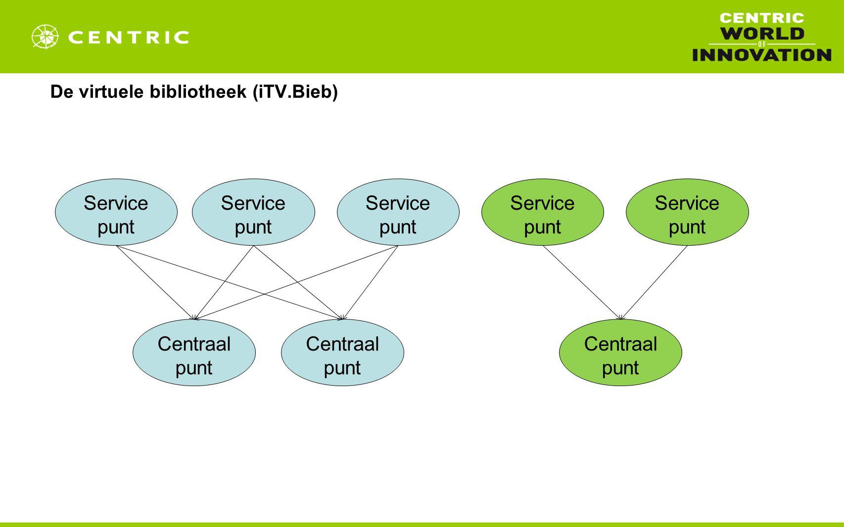 De virtuele bibliotheek (iTV.Bieb) Service punt Centraal punt Service punt Centraal punt
