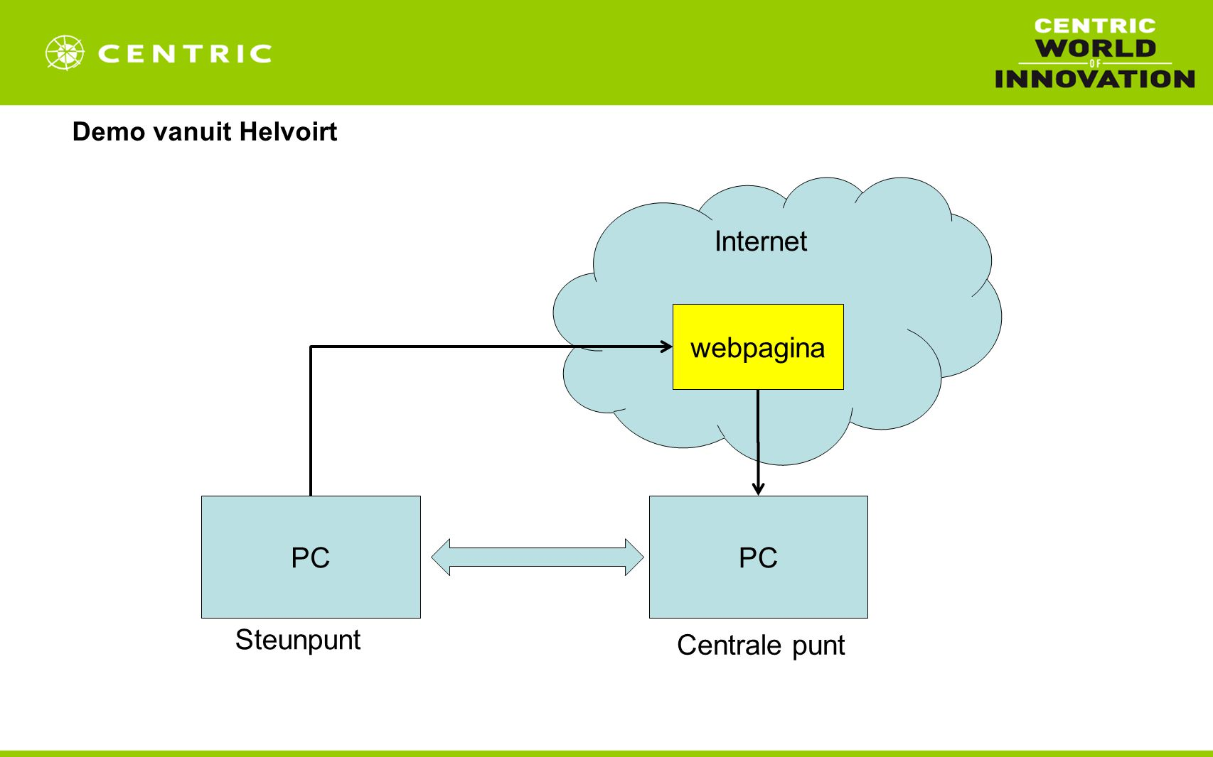 Demo vanuit Helvoirt Internet PC webpagina PC Steunpunt Centrale punt