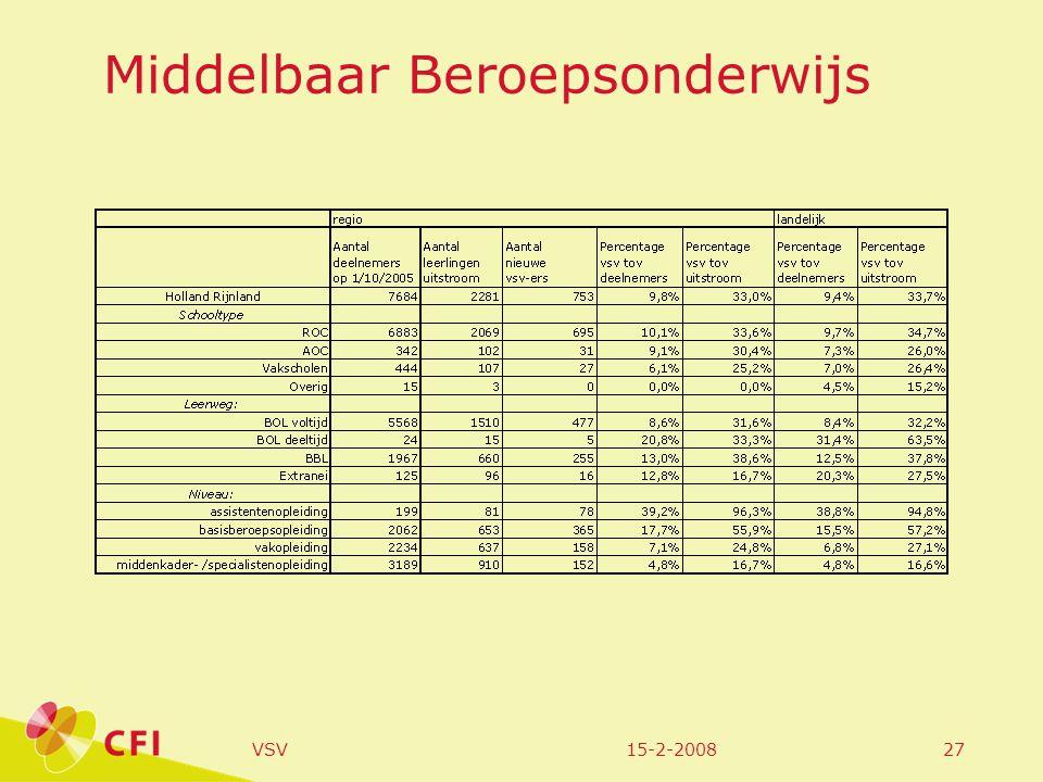 15-2-2008VSV27 Middelbaar Beroepsonderwijs