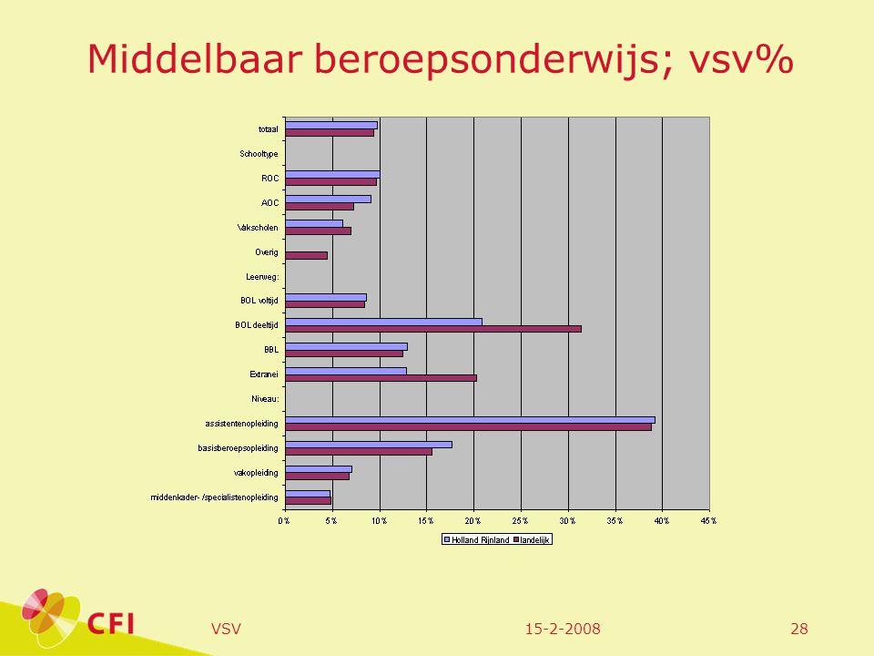 15-2-2008VSV28 Middelbaar beroepsonderwijs; vsv%