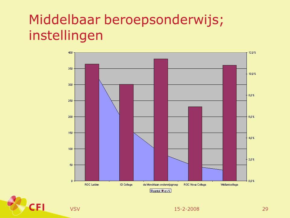 15-2-2008VSV29 Middelbaar beroepsonderwijs; instellingen