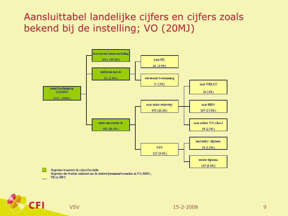 15-2-2008VSV9 Aansluittabel landelijke cijfers en cijfers zoals bekend bij de instelling; VO (20MJ)