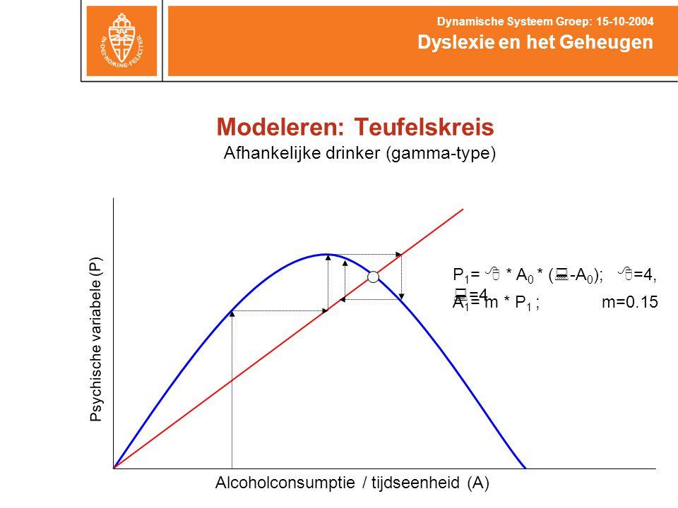 Modeleren: Teufelskreis Dyslexie en het Geheugen Dynamische Systeem Groep: 15-10-2004 Afhankelijke drinker (gamma-type) Alcoholconsumptie / tijdseenhe