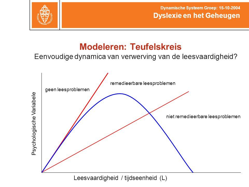 Modeleren: Teufelskreis Dyslexie en het Geheugen Dynamische Systeem Groep: 15-10-2004 Eenvoudige dynamica van verwerving van de leesvaardigheid? Psych