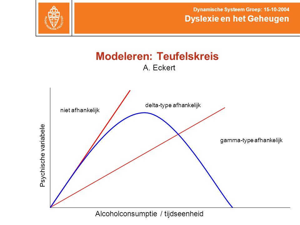 Modeleren: Teufelskreis Dyslexie en het Geheugen Dynamische Systeem Groep: 15-10-2004 Afhankelijke drinker (gamma-type) Alcoholconsumptie / tijdseenheid (A) Psychische variabele (P) P 1 =  * A 0 * (  -A 0 );  =4,  =4 A 1 = m * P 1 ; m=0.15