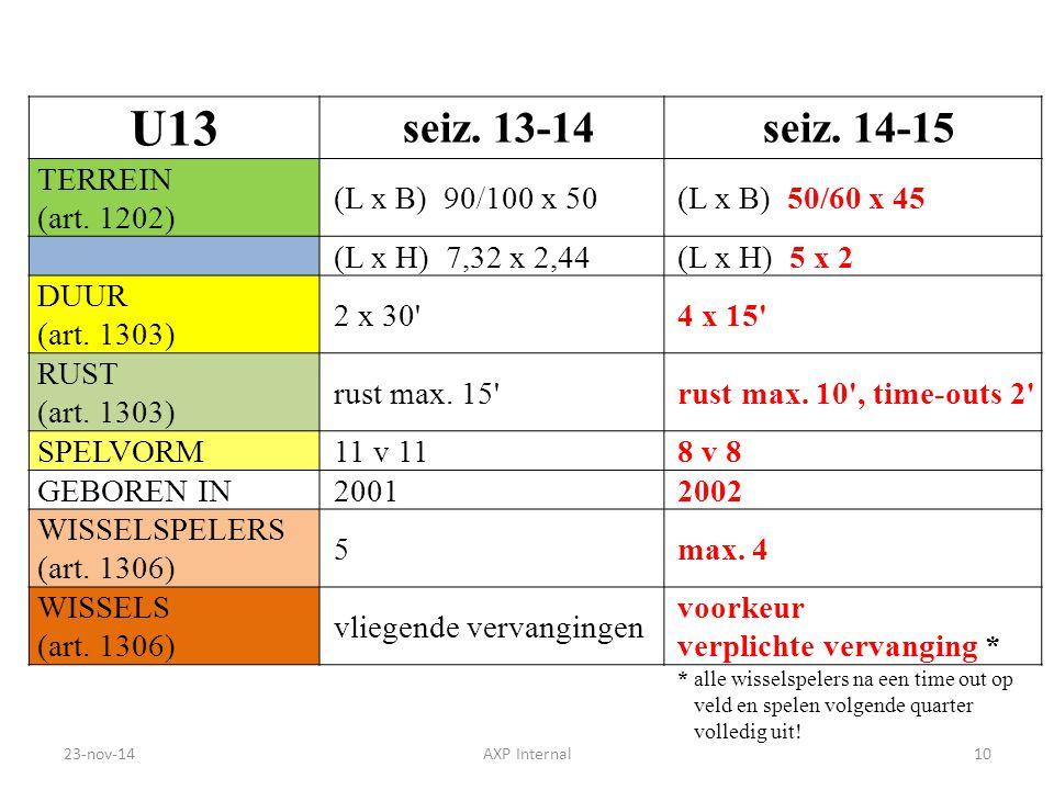 U13 seiz. 13-14 seiz. 14-15 TERREIN (art. 1202) (L x B) 90/100 x 50(L x B) 50/60 x 45 (L x H) 7,32 x 2,44(L x H) 5 x 2 DUUR (art. 1303) 2 x 30'4 x 15'