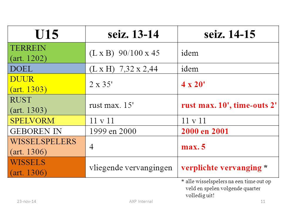 U15 seiz. 13-14 seiz. 14-15 TERREIN (art. 1202) (L x B) 90/100 x 45idem DOEL(L x H) 7,32 x 2,44idem DUUR (art. 1303) 2 x 35'4 x 20' RUST (art. 1303) r