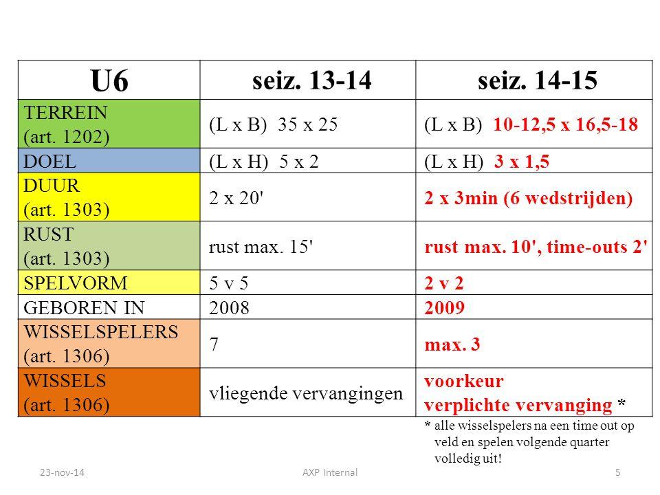 U6 seiz. 13-14 seiz. 14-15 TERREIN (art. 1202) (L x B) 35 x 25(L x B) 10-12,5 x 16,5-18 DOEL(L x H) 5 x 2(L x H) 3 x 1,5 DUUR (art. 1303) 2 x 20'2 x 3
