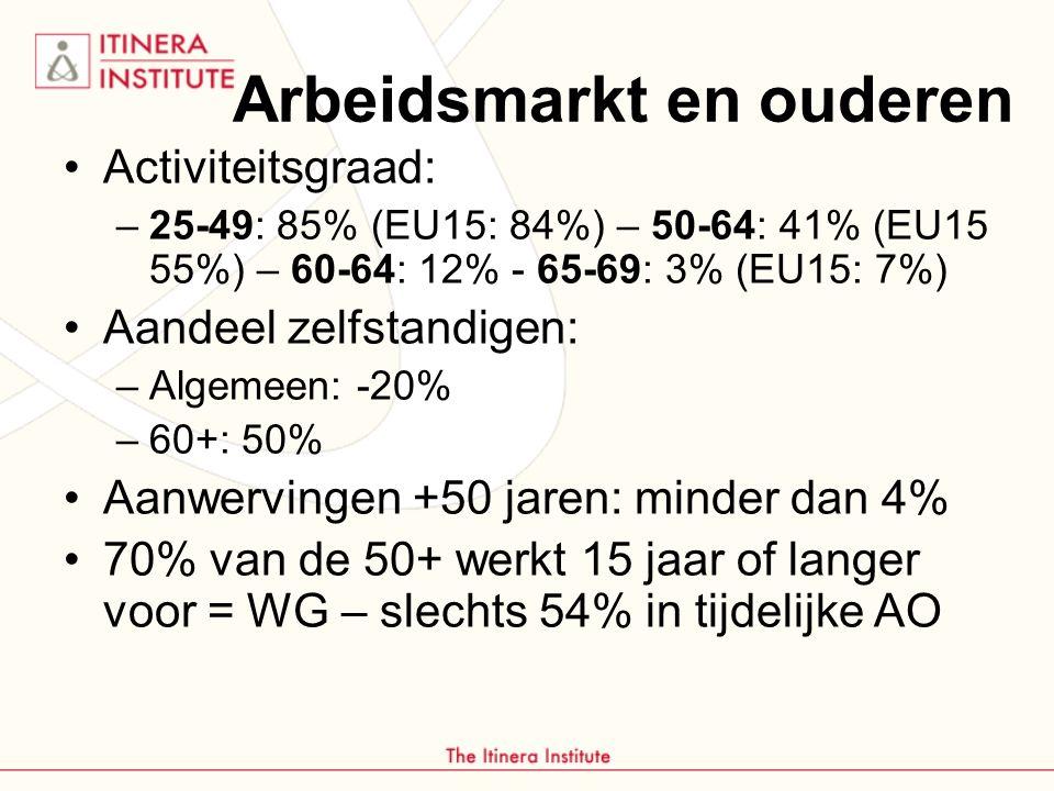 Arbeidsmarkt en ouderen Activiteitsgraad: –25-49: 85% (EU15: 84%) – 50-64: 41% (EU15 55%) – 60-64: 12% - 65-69: 3% (EU15: 7%) Aandeel zelfstandigen: –Algemeen: -20% –60+: 50% Aanwervingen +50 jaren: minder dan 4% 70% van de 50+ werkt 15 jaar of langer voor = WG – slechts 54% in tijdelijke AO